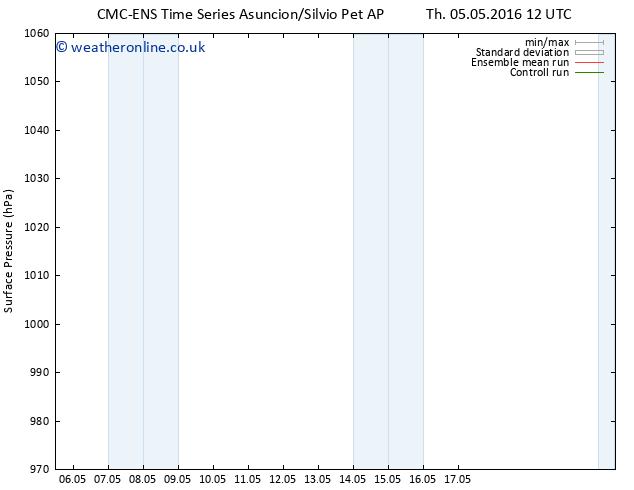 Surface pressure CMC TS Su 08.05.2016 06 GMT