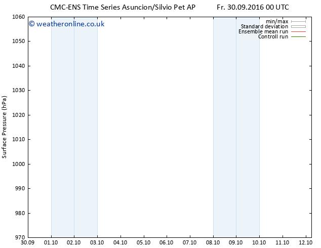 Surface pressure CMC TS Sa 01.10.2016 12 GMT
