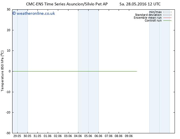 Temp. 850 hPa CMC TS Th 09.06.2016 18 GMT