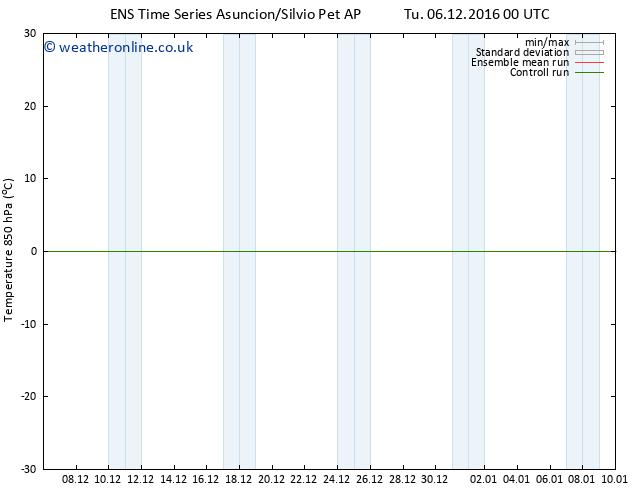 Temp. 850 hPa GEFS TS Fr 09.12.2016 00 GMT