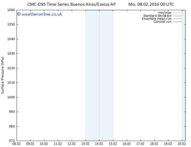 Surface pressure CMC TS Sa 13.02.2016 12 GMT