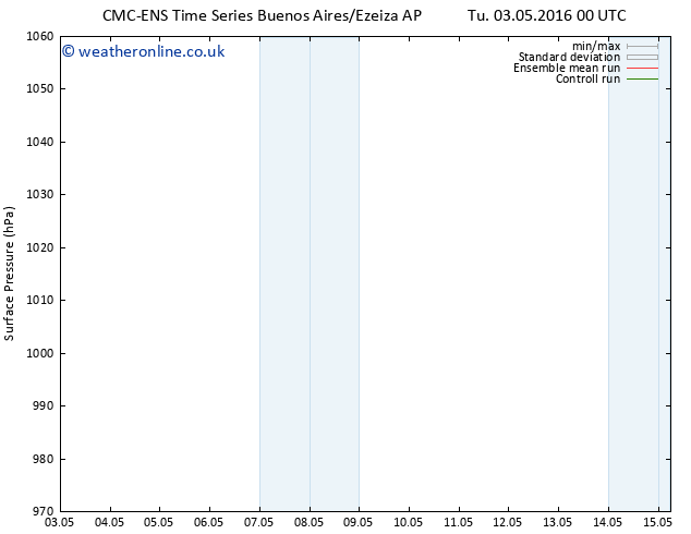 Surface pressure CMC TS Tu 03.05.2016 12 GMT