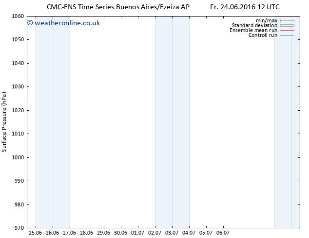 Surface pressure CMC TS Sa 25.06.2016 12 GMT