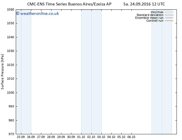 Surface pressure CMC TS Sa 24.09.2016 12 GMT