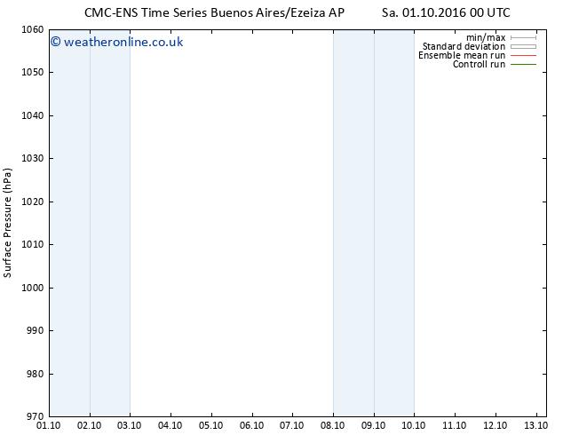 Surface pressure CMC TS Mo 03.10.2016 00 GMT