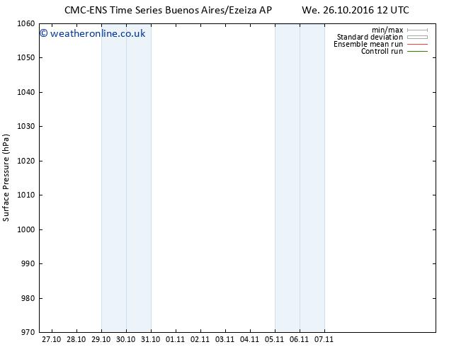 Surface pressure CMC TS Tu 01.11.2016 00 GMT