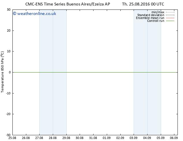 Temp. 850 hPa CMC TS Fr 26.08.2016 06 GMT