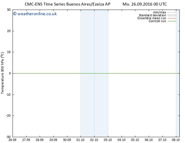 Temp. 850 hPa CMC TS Su 02.10.2016 12 GMT
