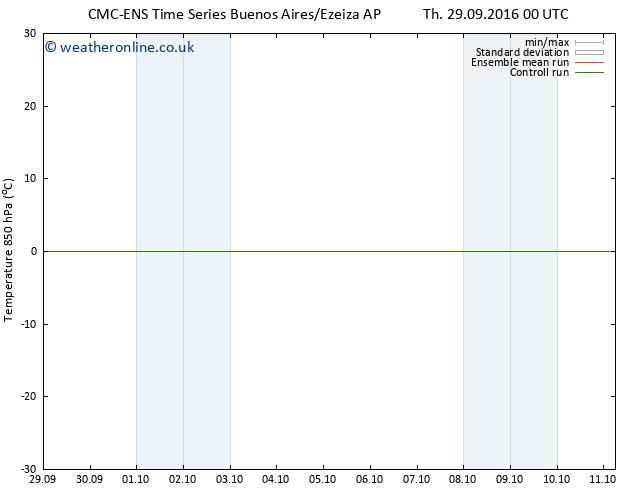 Temp. 850 hPa CMC TS Fr 30.09.2016 06 GMT