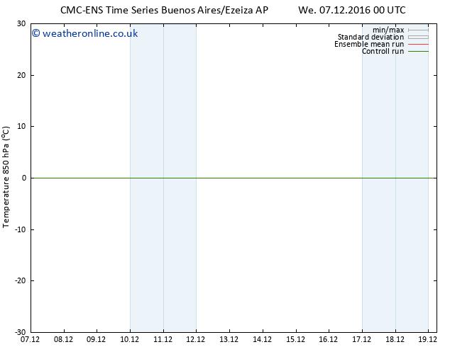 Temp. 850 hPa CMC TS Th 08.12.2016 06 GMT