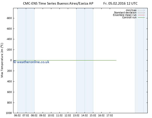Temperature High (2m) CMC TS Mo 08.02.2016 00 GMT