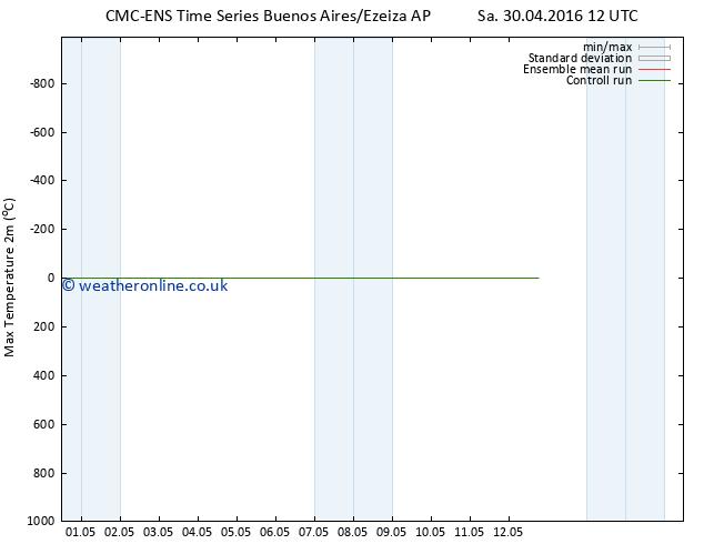 Temperature High (2m) CMC TS Tu 03.05.2016 00 GMT