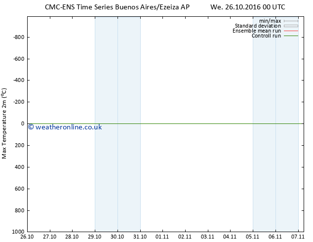 Temperature High (2m) CMC TS Fr 28.10.2016 12 GMT