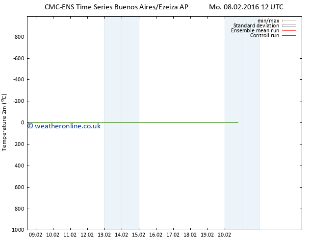 Temperature (2m) CMC TS Tu 09.02.2016 12 GMT