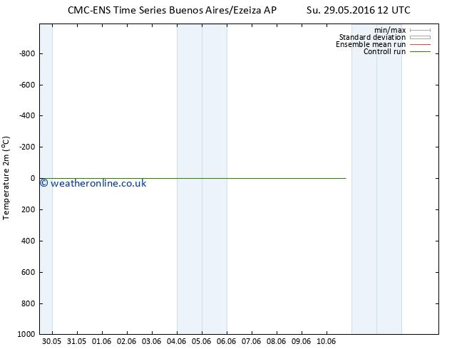 Temperature (2m) CMC TS Fr 10.06.2016 18 GMT