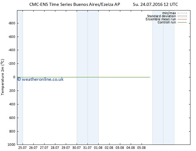 Temperature (2m) CMC TS Th 28.07.2016 12 GMT