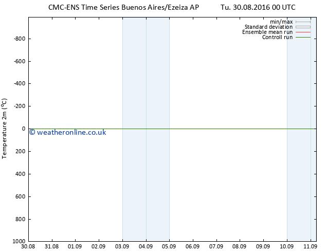 Temperature (2m) CMC TS Sa 03.09.2016 00 GMT