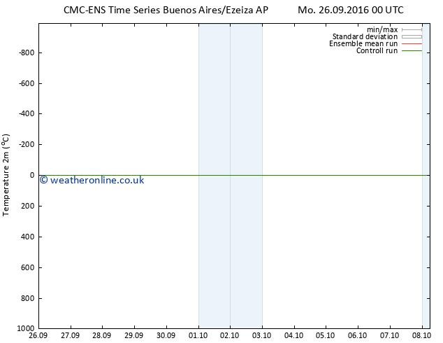 Temperature (2m) CMC TS Tu 27.09.2016 00 GMT
