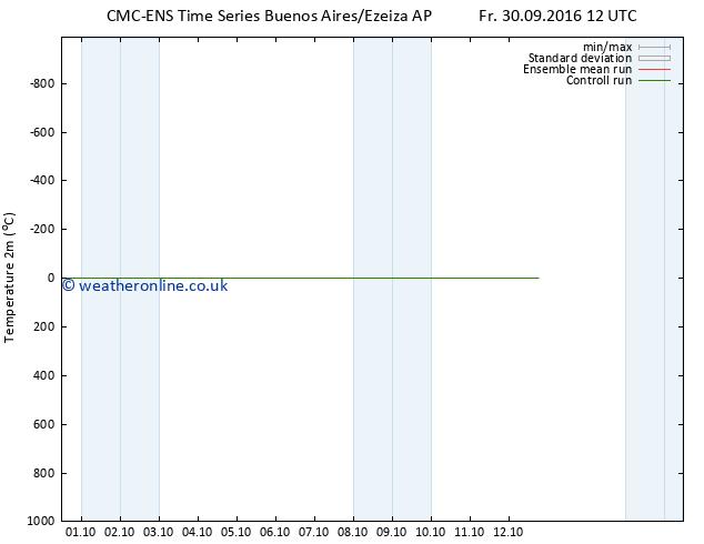 Temperature (2m) CMC TS We 12.10.2016 18 GMT