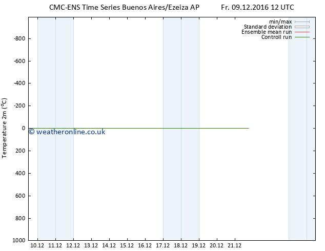 Temperature (2m) CMC TS We 21.12.2016 18 GMT