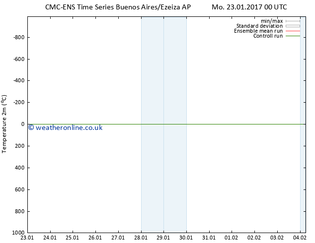 Temperature (2m) CMC TS Sa 04.02.2017 06 GMT