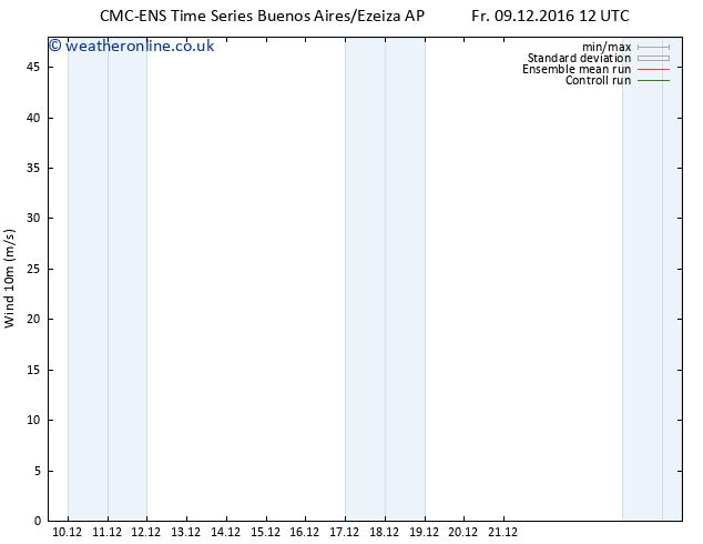 Surface wind CMC TS Fr 09.12.2016 12 GMT