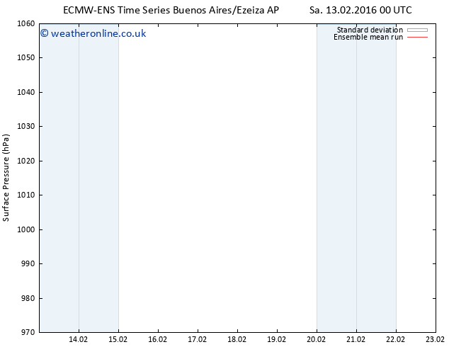Surface pressure ECMWFTS Sa 20.02.2016 00 GMT