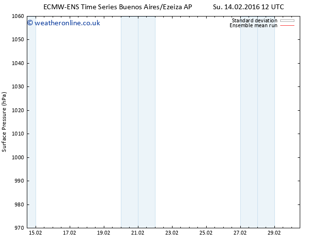Surface pressure ECMWFTS Th 18.02.2016 12 GMT