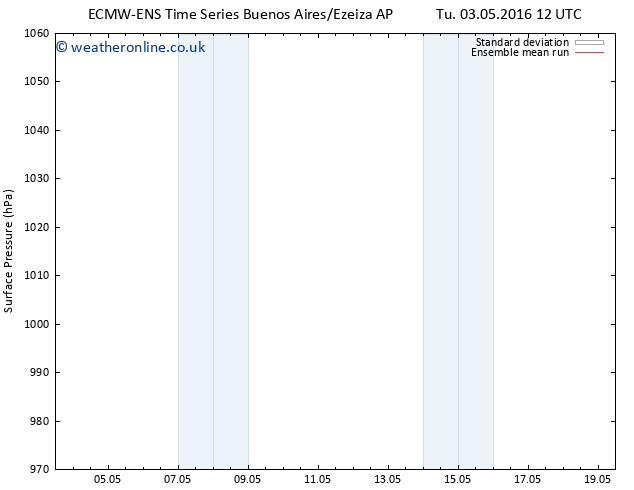 Surface pressure ECMWFTS Fr 13.05.2016 12 GMT