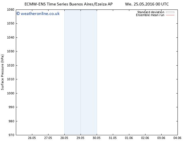 Surface pressure ECMWFTS Th 26.05.2016 00 GMT