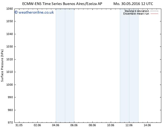 Surface pressure ECMWFTS Th 09.06.2016 12 GMT