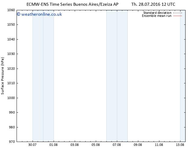 Surface pressure ECMWFTS Sa 30.07.2016 12 GMT
