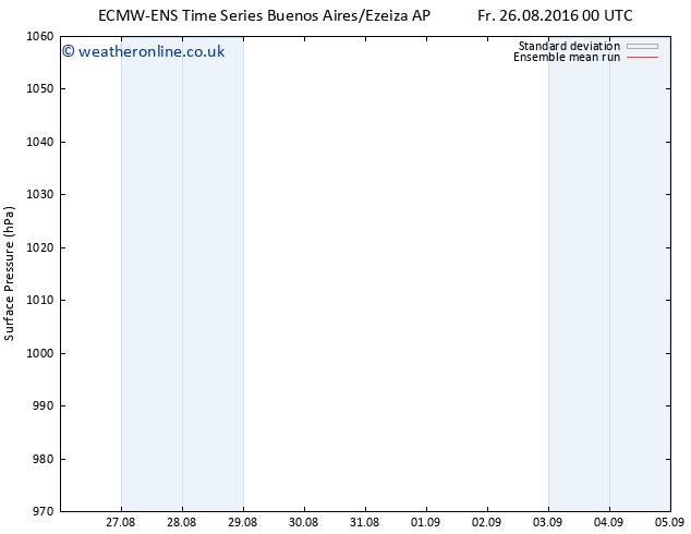 Surface pressure ECMWFTS Mo 29.08.2016 00 GMT