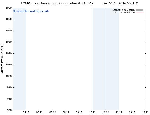 Surface pressure ECMWFTS Su 11.12.2016 00 GMT