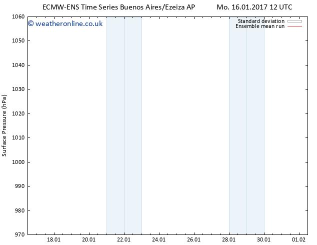 Surface pressure ECMWFTS Tu 17.01.2017 12 GMT