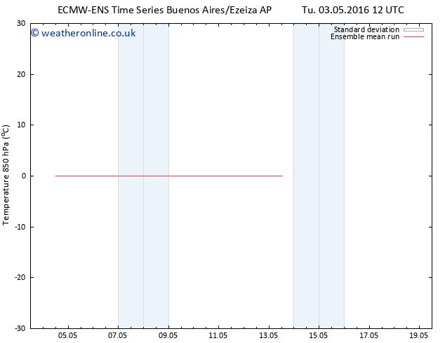 Temp. 850 hPa ECMWFTS We 04.05.2016 12 GMT