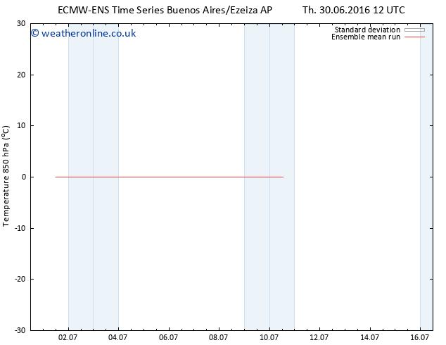 Temp. 850 hPa ECMWFTS Fr 08.07.2016 12 GMT