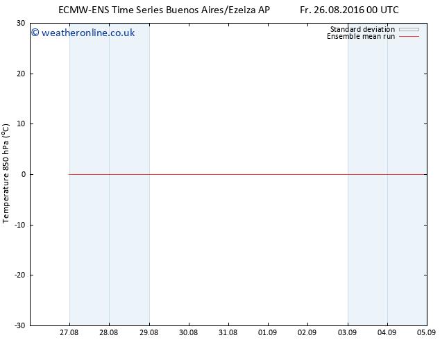 Temp. 850 hPa ECMWFTS Sa 03.09.2016 00 GMT
