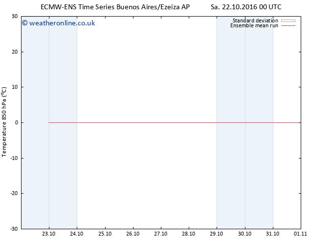 Temp. 850 hPa ECMWFTS We 26.10.2016 00 GMT