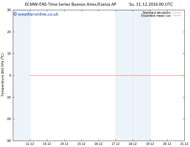 Temp. 850 hPa ECMWFTS Th 15.12.2016 00 GMT