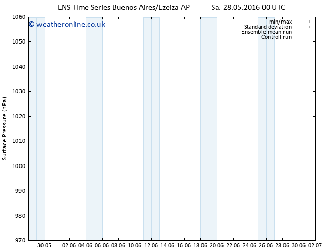 Surface pressure GEFS TS Su 29.05.2016 00 GMT
