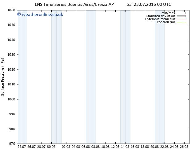 Surface pressure GEFS TS Su 24.07.2016 06 GMT