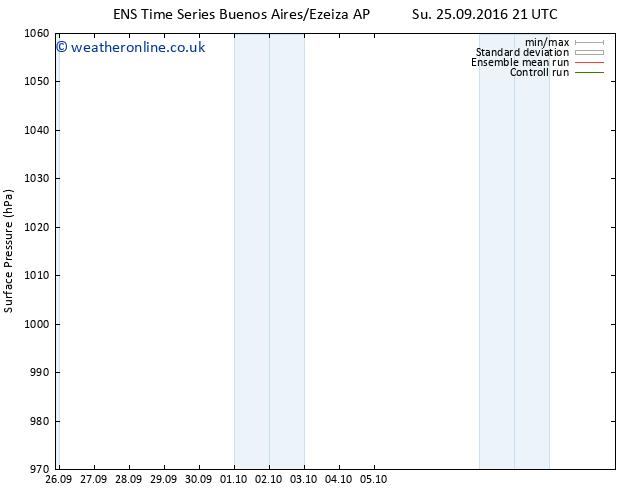 Surface pressure GEFS TS Mo 03.10.2016 21 GMT