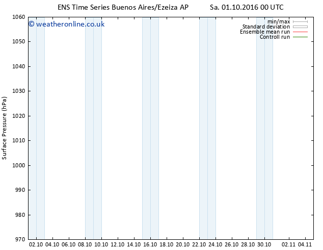 Surface pressure GEFS TS Mo 03.10.2016 12 GMT