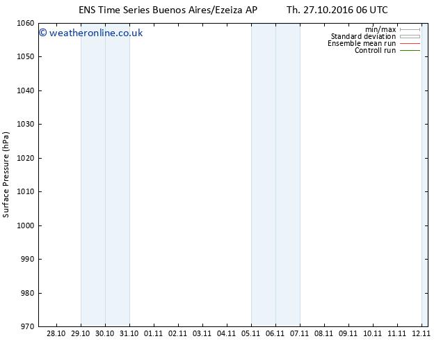 Surface pressure GEFS TS Sa 12.11.2016 06 GMT