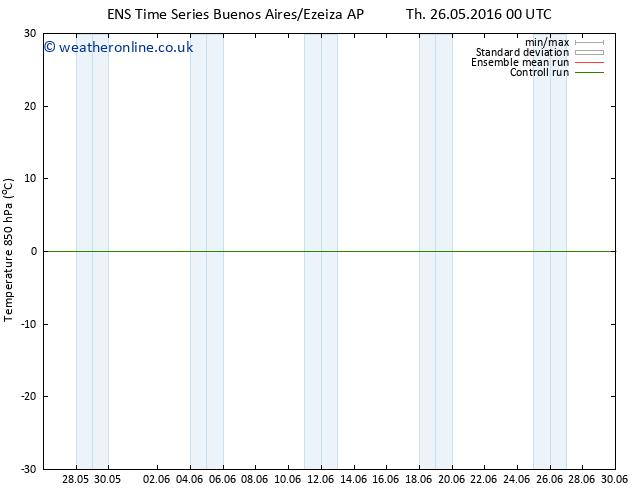 Temp. 850 hPa GEFS TS Fr 27.05.2016 18 GMT