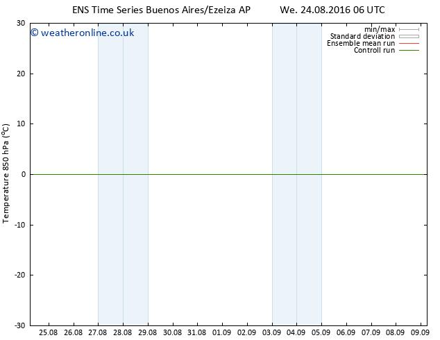 Temp. 850 hPa GEFS TS Sa 27.08.2016 06 GMT