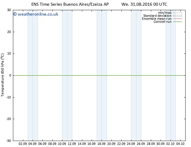 Temp. 850 hPa GEFS TS Th 01.09.2016 18 GMT