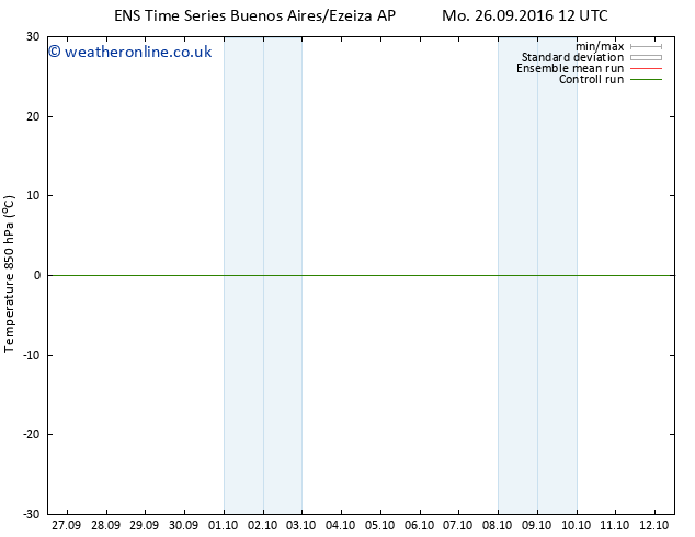 Temp. 850 hPa GEFS TS Th 29.09.2016 12 GMT