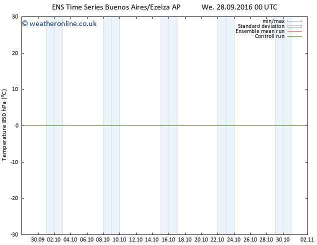 Temp. 850 hPa GEFS TS Sa 01.10.2016 06 GMT